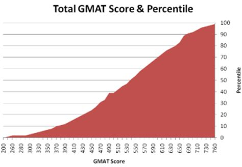 GMAT Essay Template How to Write a Successful GMAT Essay